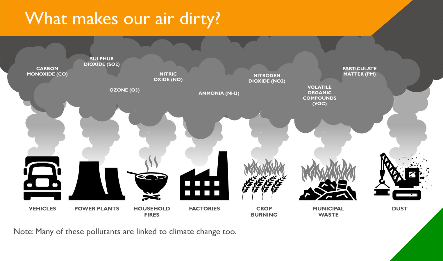 what makes our air dirty?